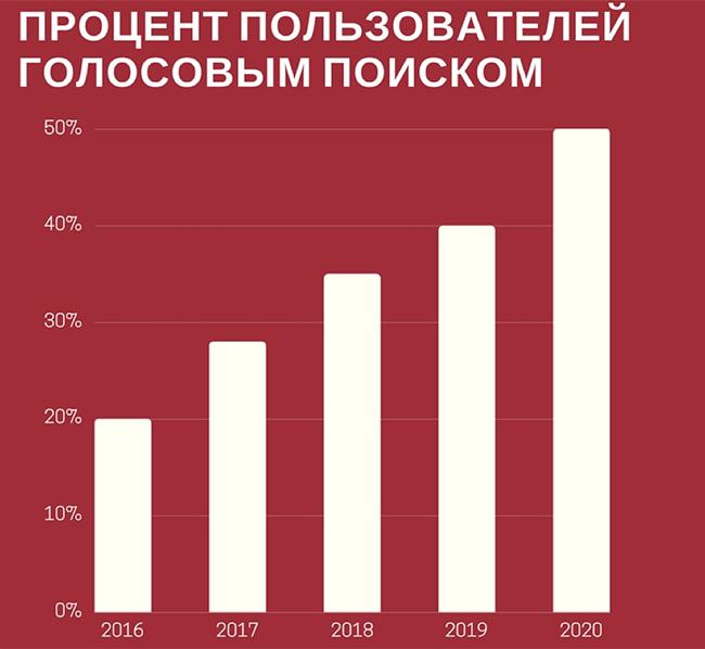 Процент пользователей с голосовым поиском