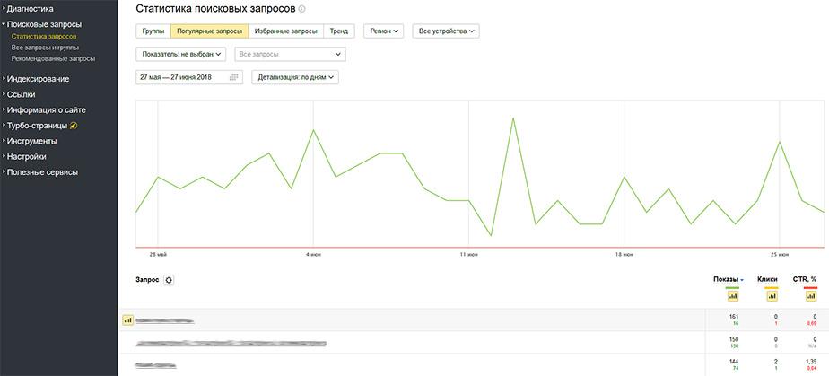 «Поисковые запросы» – «Статистика запросов»