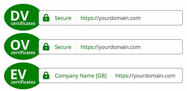 Как выбрать SSL?